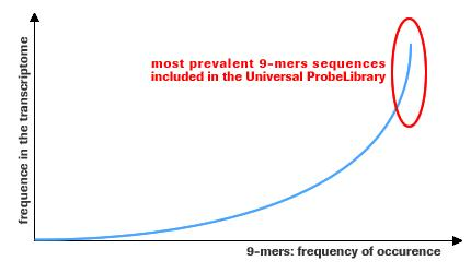 Frequency of 9-mer occurrence
