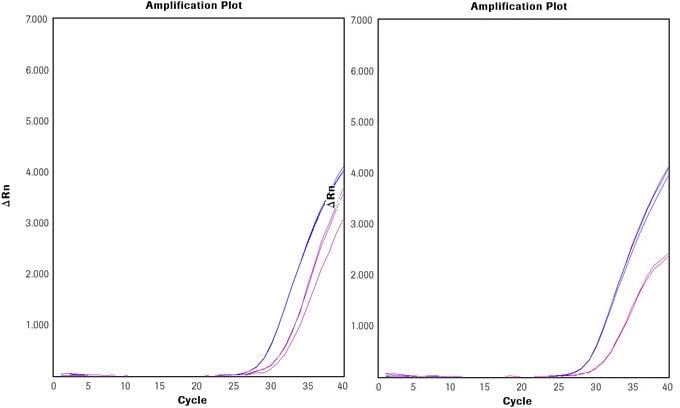 Comparison of Universal ProbeLibrary assays to other commercially available predesigned custom assays