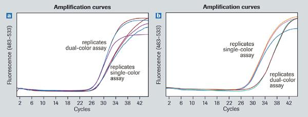 Expression of 45 genes  detected with a Universal  ProbeLibrary dual color assay