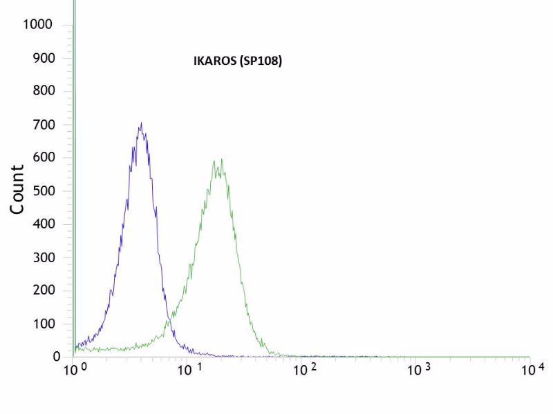 Flow cytometric analysis of rabbit anti-IKAROS (SP108) antibody in HeLa (green) compare to negative control of rabbit IgG (blue)