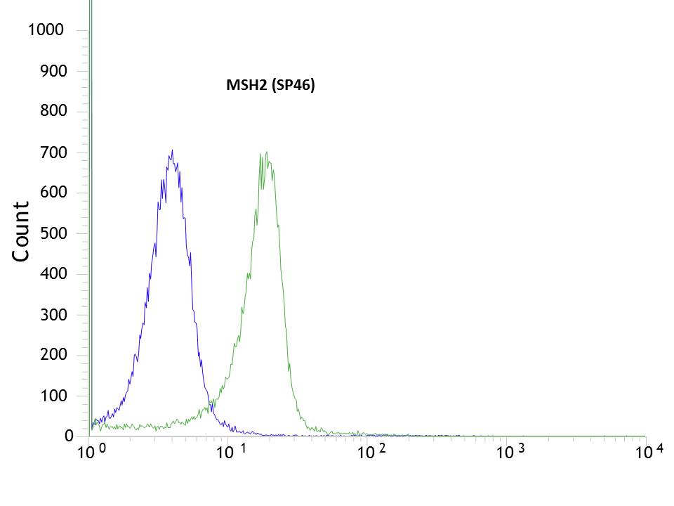 Flow cytometric analysis of rabbit anti-MSH2 (SP46) antibody in HeLa (green) compare to negative control of rabbit IgG (blue)